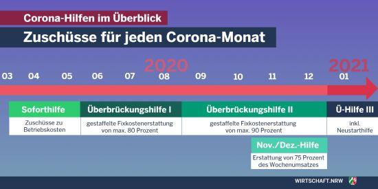 Corona-Hilfen des Landes NRW im Überblick